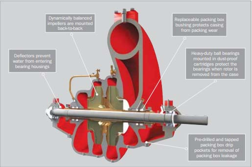 pt petrotec guna perkasa rh pgp co id Goulds Pump Parts Diagram Centrifugal Pump Types